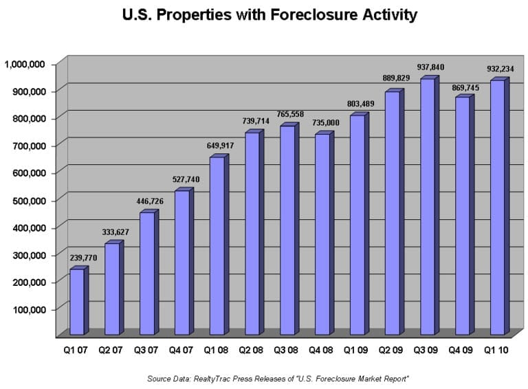 Foreclosure Rate in America