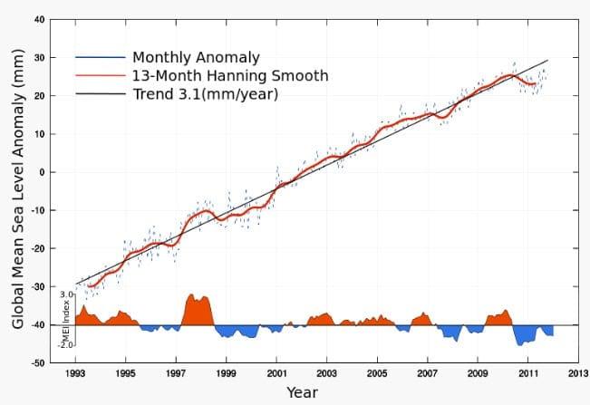 Global Mean Seal Level Change - Wikipedia