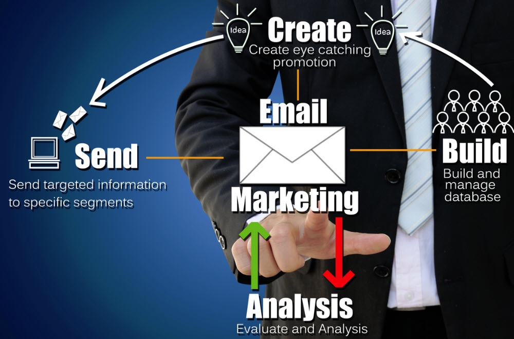 emailing marketing