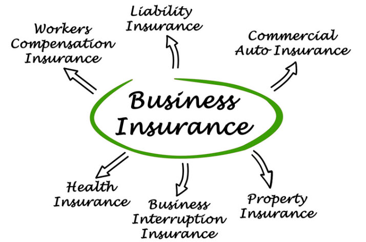 business insurance for LLC's and small business owners